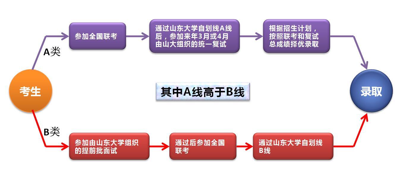 山东大学2018年工商管理硕士(MBA/EMBA)招生简章