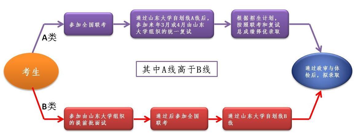 山东大学2019年工商管理硕士(MBA/EMBA)招生简章