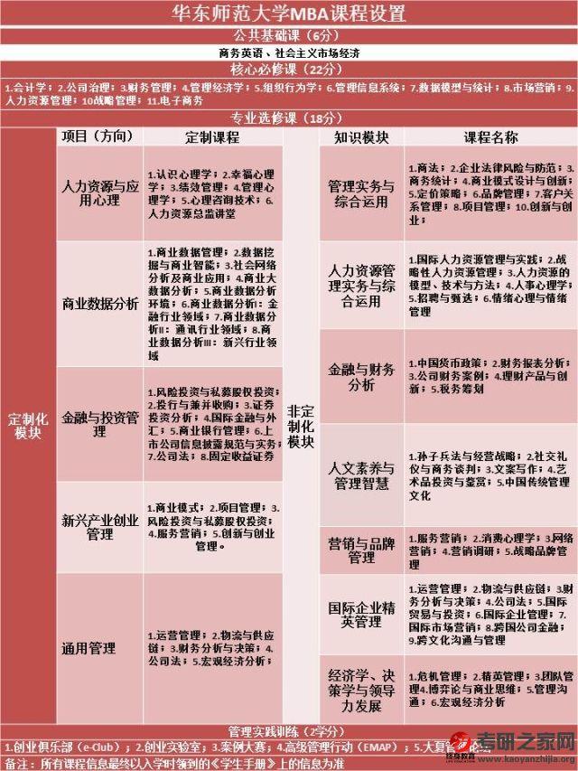 2019年华东师范大学工商管理硕士(MBA)招生简章